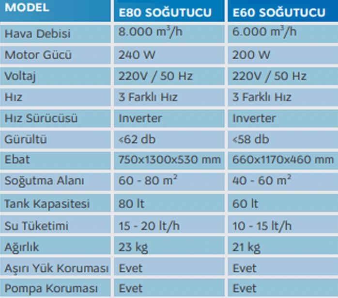 Esio E80 Ürün Detayı